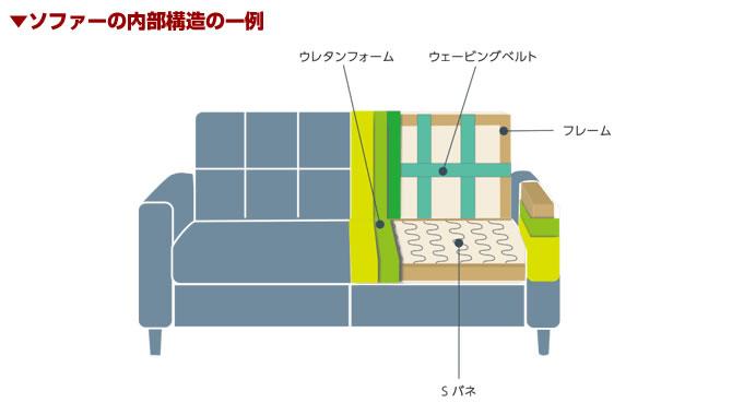 ソファー内部構造の一例