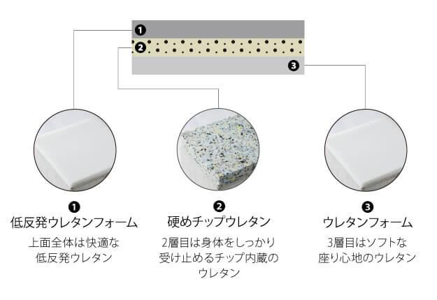 3種類のウレタン構造